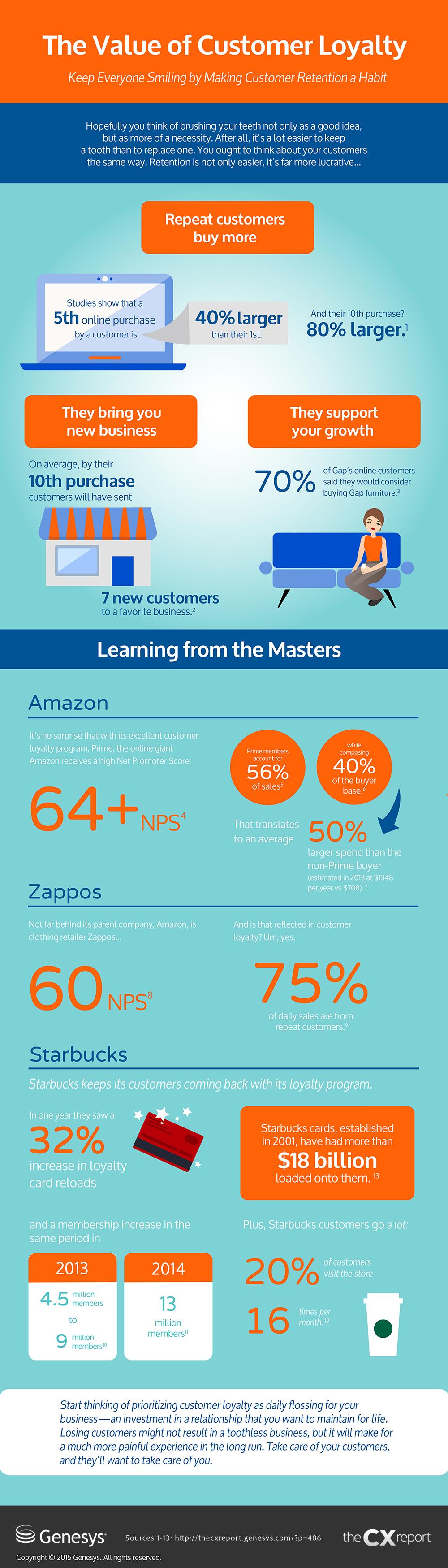 Infographic - customer loyalty
