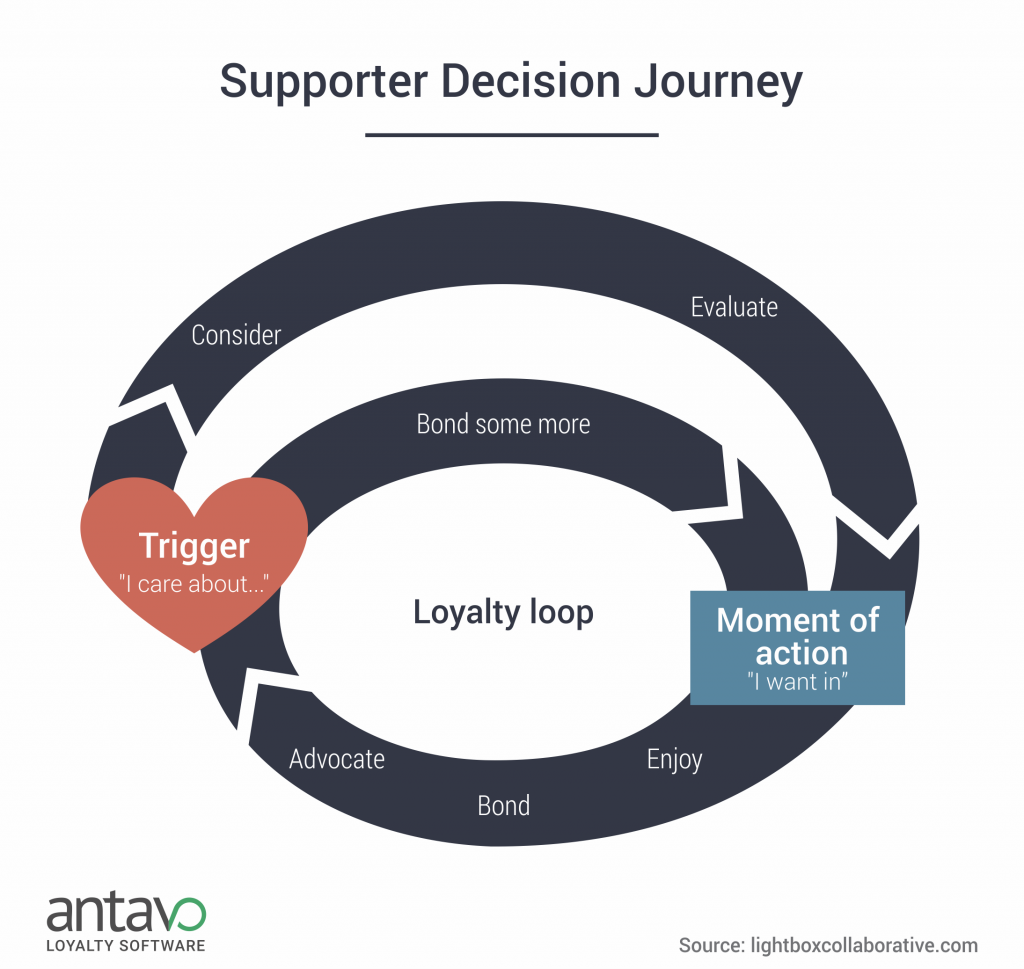 03_supporter-decision-journey-antavo