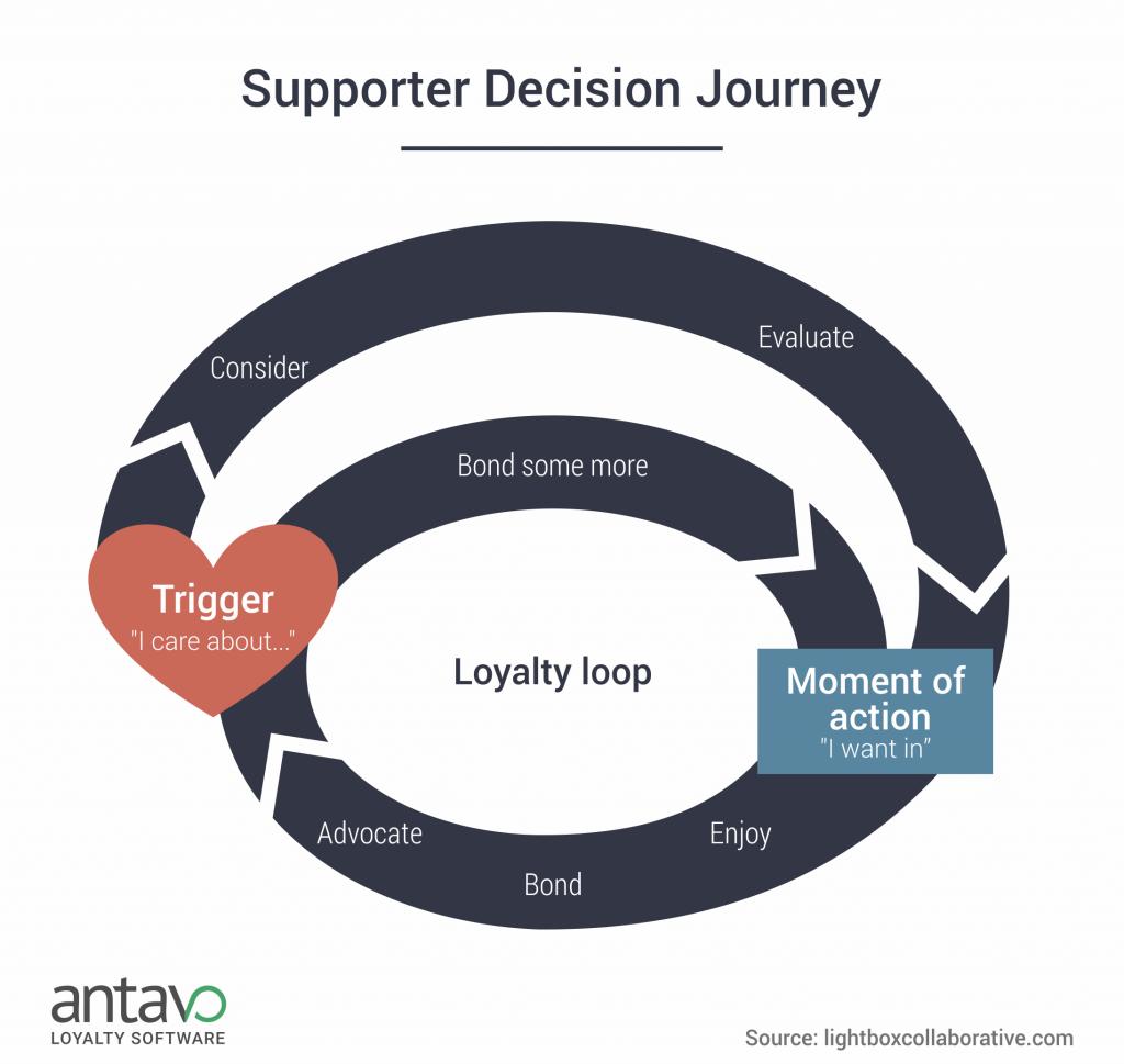 03_supporter-decision-journey-antavo