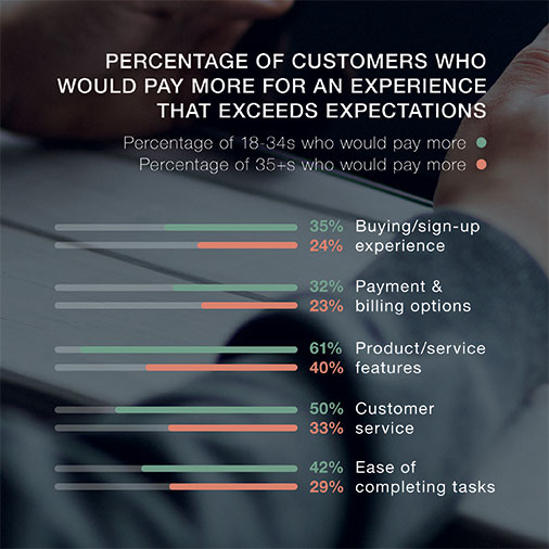 experience-matters-graph-2