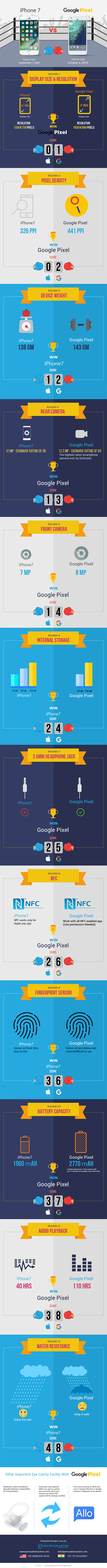 infographic-iphone-7-vs-google-phone