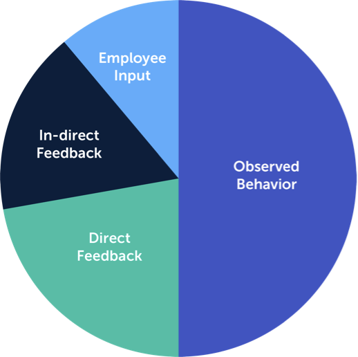 A chart shows 360-degree view of the customer.
