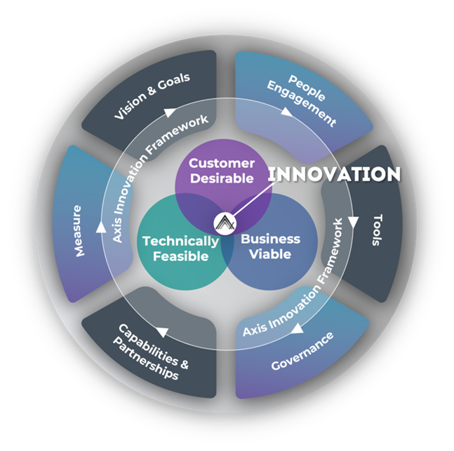 A diagram showing the importance of CX innovation