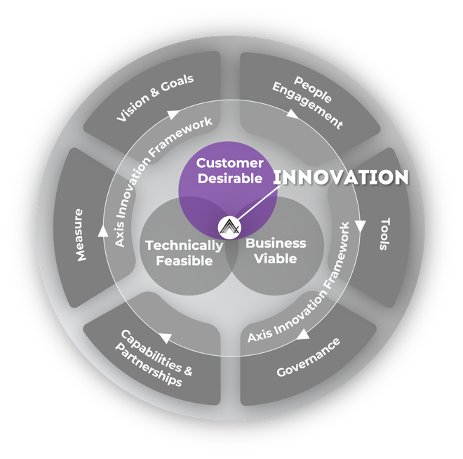 A diagram showing the importance of customer desirability