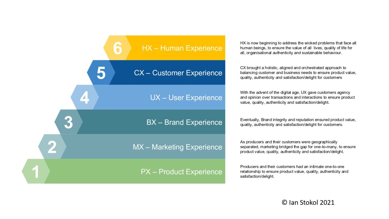 A diagram explaining the future of CX