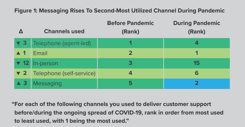 A diagram showing why embracing conversational support became business critical after the pandemic.