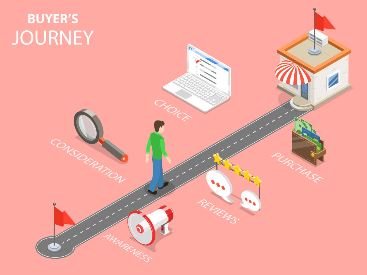 An illustration shows a buyer walking through the shopping process.