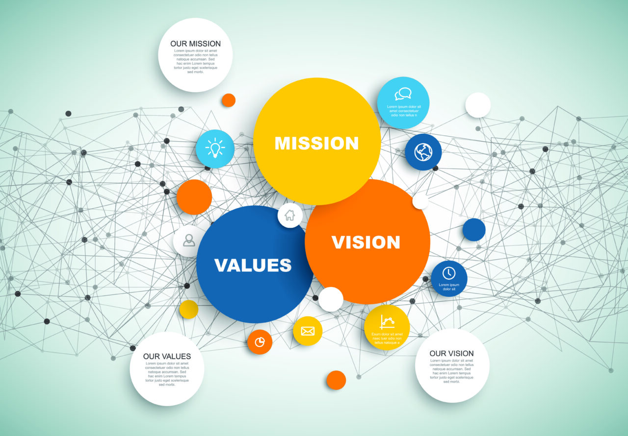 an image showing a diagram with mission, vision, and company values.